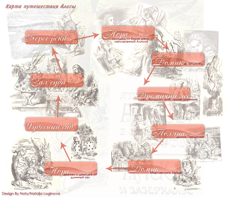 Карта путешесвия Алисы